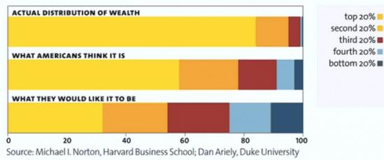 Vermögensverteilung in den USA: Real, Einschätzung, Wunschverteilung. Quelle: Mother Jones